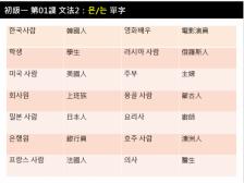 【韓語村PRO課程】全面升級體驗!幫你消除學習韓語的所有顧慮!從零到最高六級只要19個月